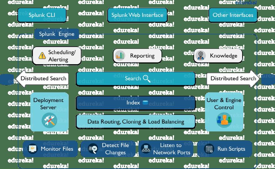 Splunk Tutorial For Beginners: Explore Machine Data With