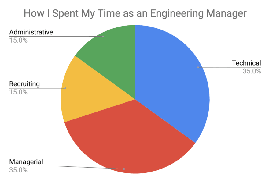 How I spent my time as an engineering manager