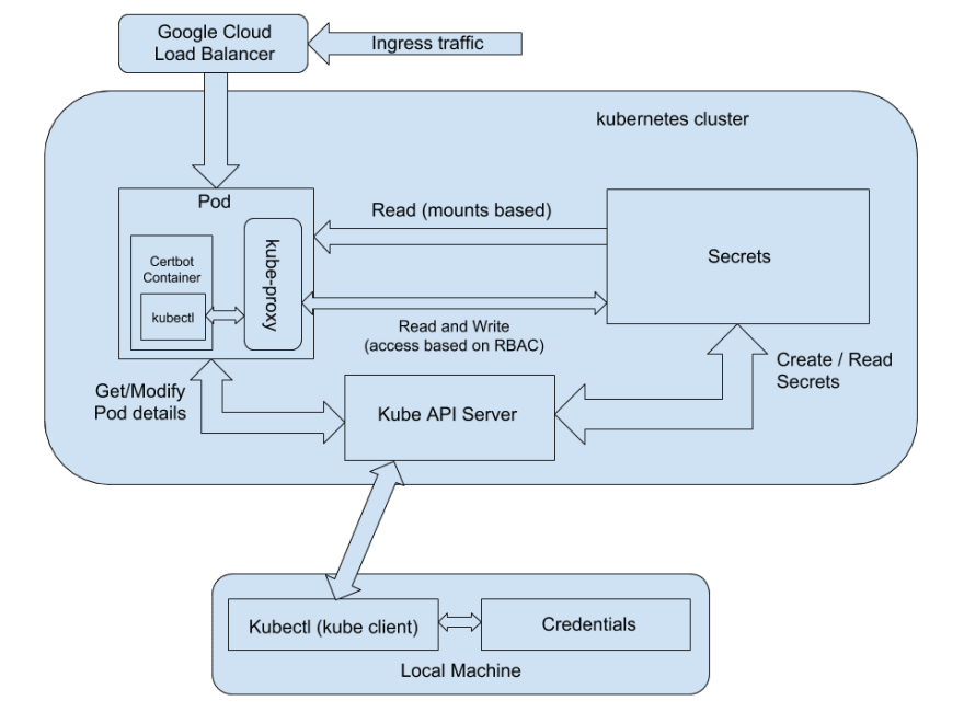 Cluster Architecture with kube-proxy and kubectl