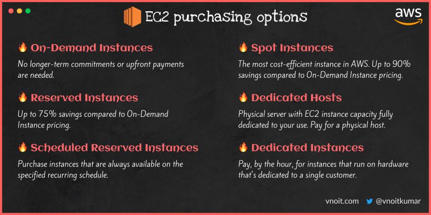 EC2 Launch types