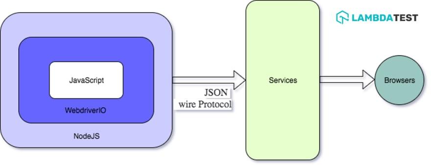 WebdriverIO-Architecture