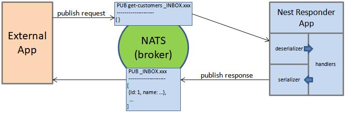 Nest Responder (De)serialization