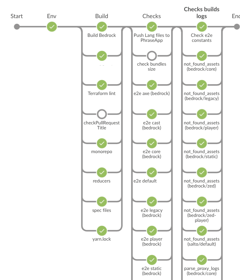 Our continuous integration workflow