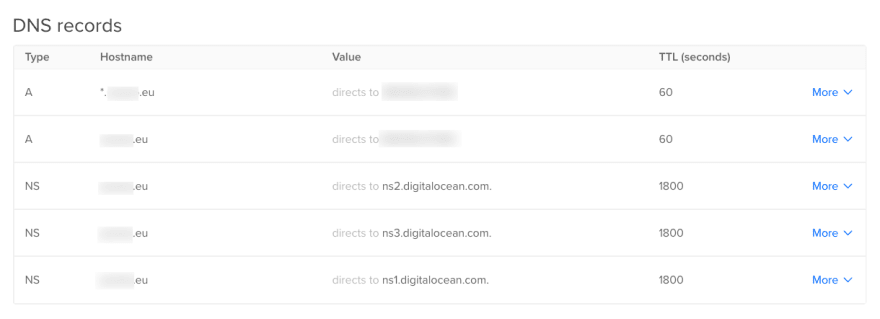 This is what your domain DNS configuration looks like in DigitalOcean. Don't forget to add the nameservers to your domain and create both an @ and * record as illustrated above.