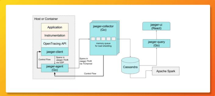 Architecture diagram of Jaeger APM