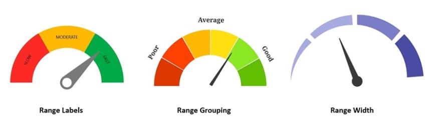 Custom Ranges in WinUI Radial Gauge