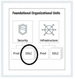 SDLC OUs