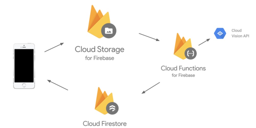 Beginner's Guide for Creating a Serverless REST API using