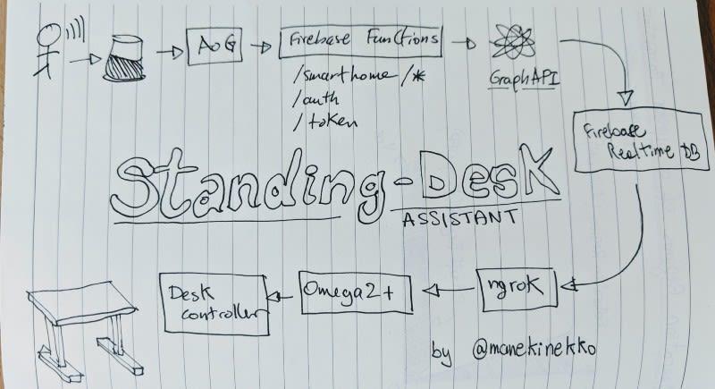 Hey Google, set my desk to standing mode! - DEV Community