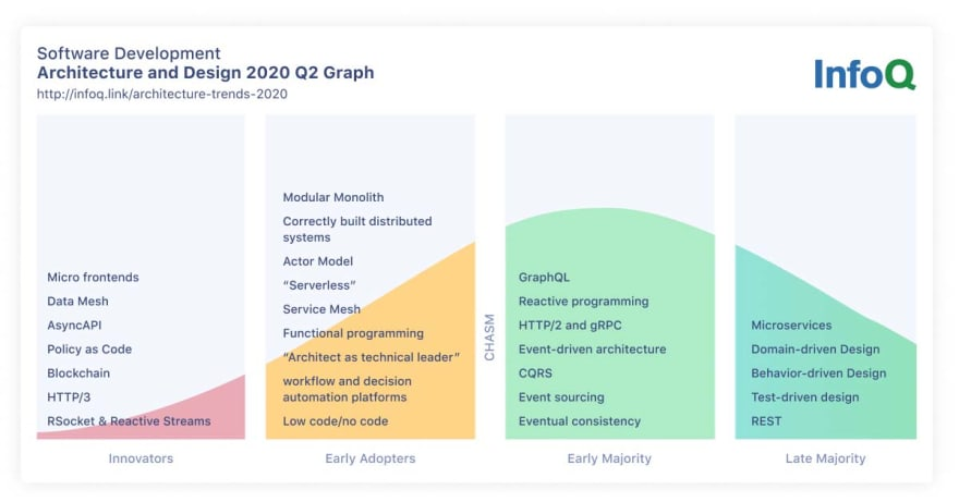 Software Architecture and Design InfoQ Trends Report - April 2020
