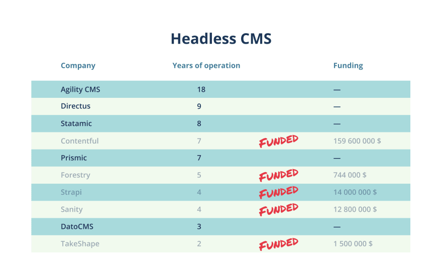 Headless CMS - funded