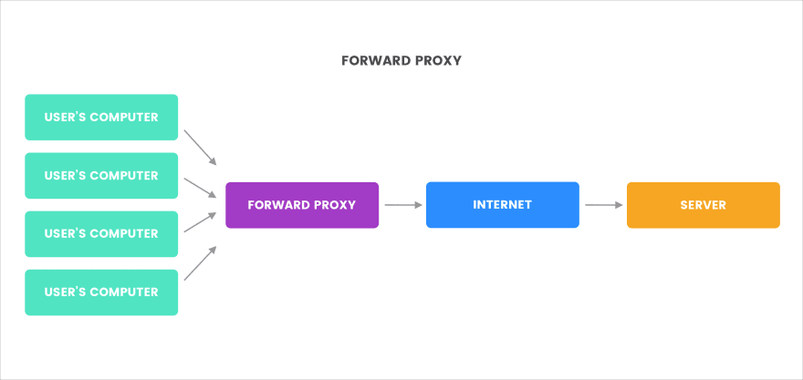 What is a forward proxy?