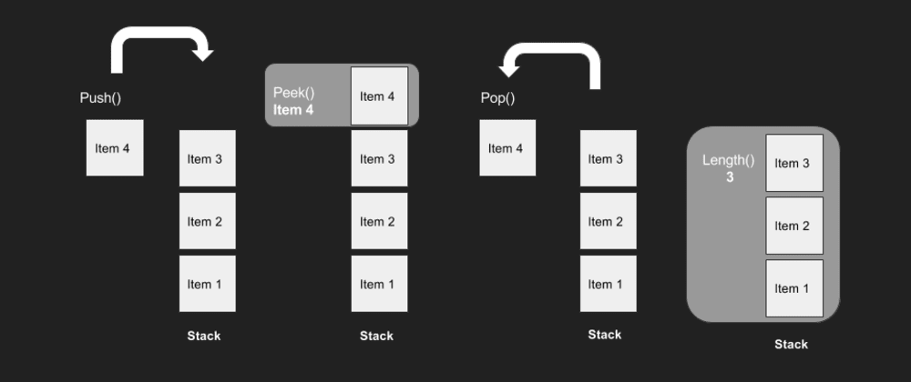 Cover image for How to Implement the Stack Data Structure in Javascript
