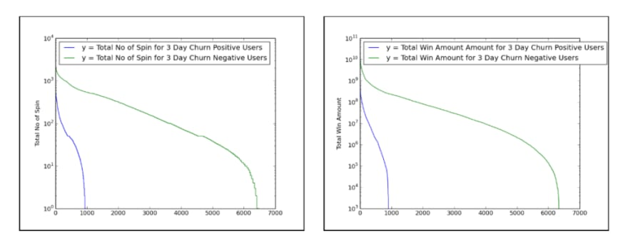 Distribution of features between the churning and non-churning customers