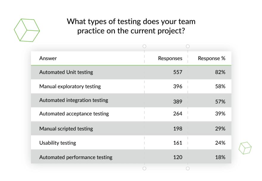 types-of-testing