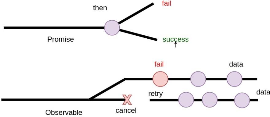 Reactive Programming in JavaScript with RxJS  - DEV