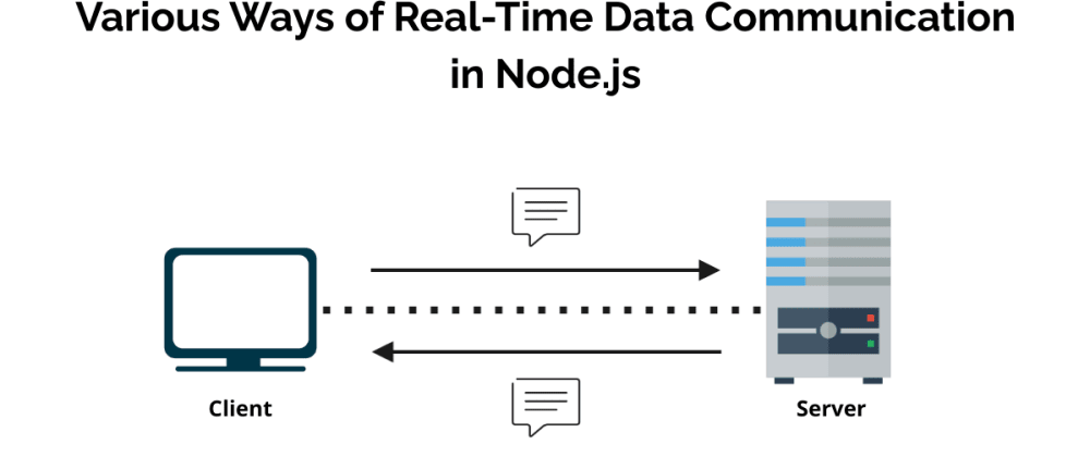 Cover image for Various Ways of Real-Time Data Communication in Node.js