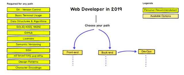 https://github.com/kamranahmedse/developer-roadmap