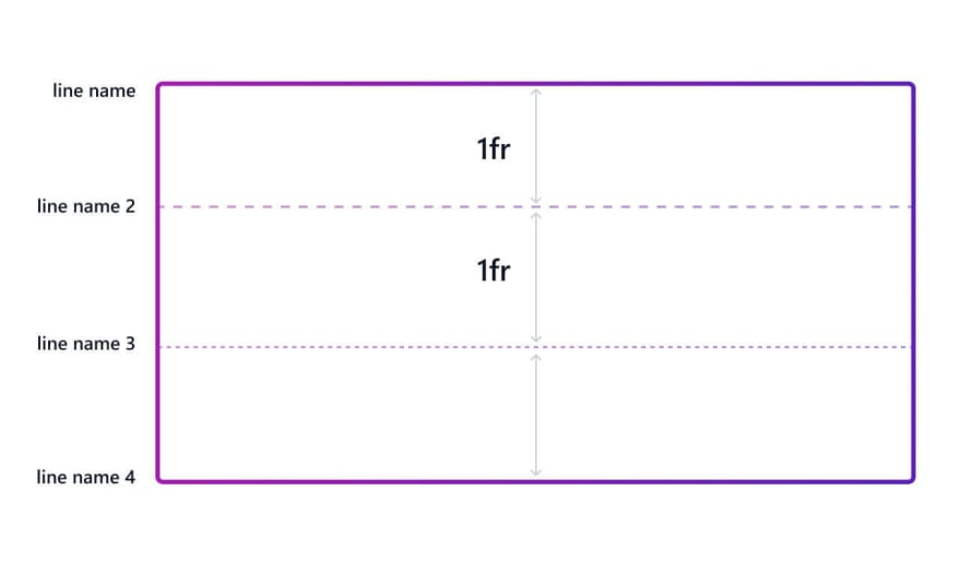 Defining grid row tracks size and line names