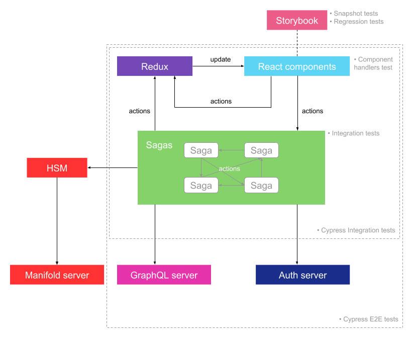 The architecture of the [Conio](https://business.conio.com/) Backoffice.