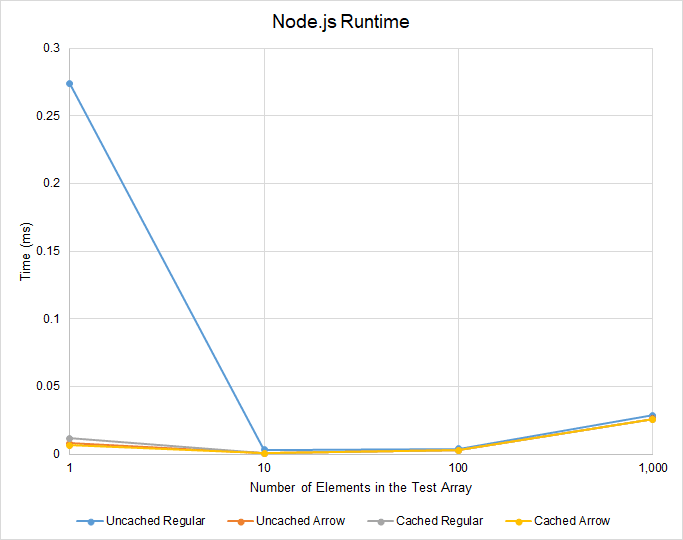 Node.js Runtime Results (Limited)