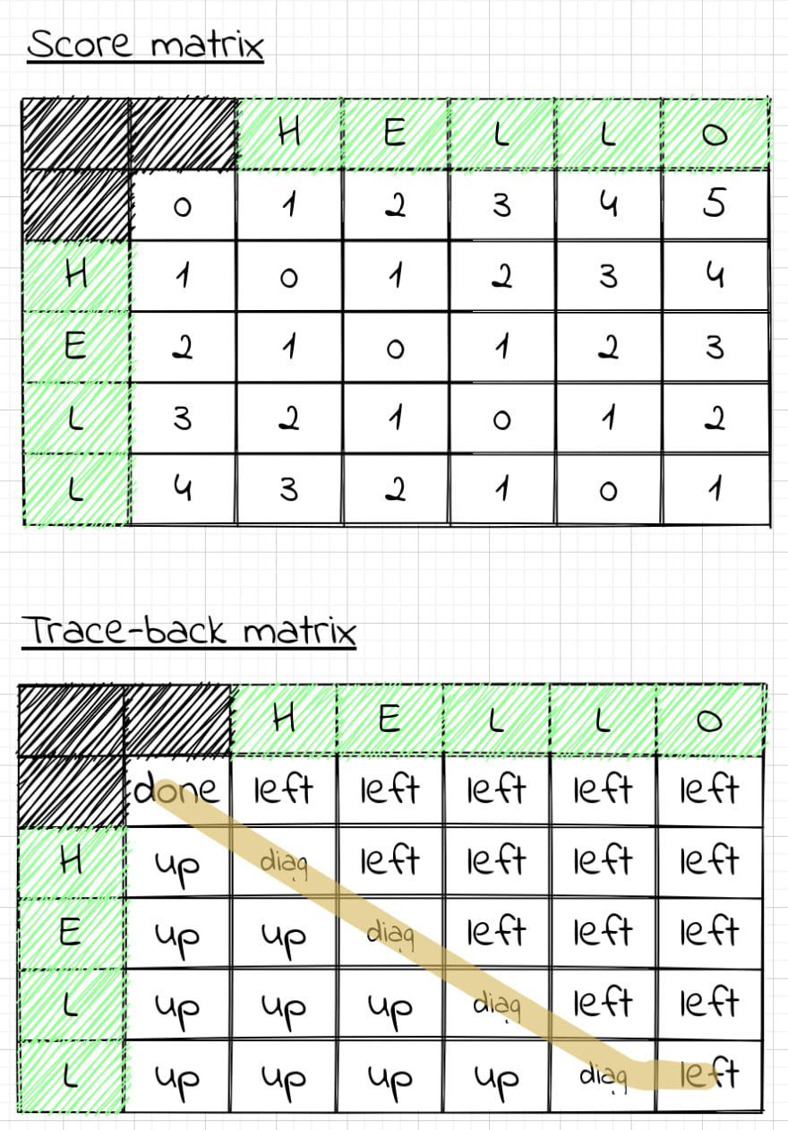 "Score matrix and trace-back matrix for the words ""hello"" and ""hell"""