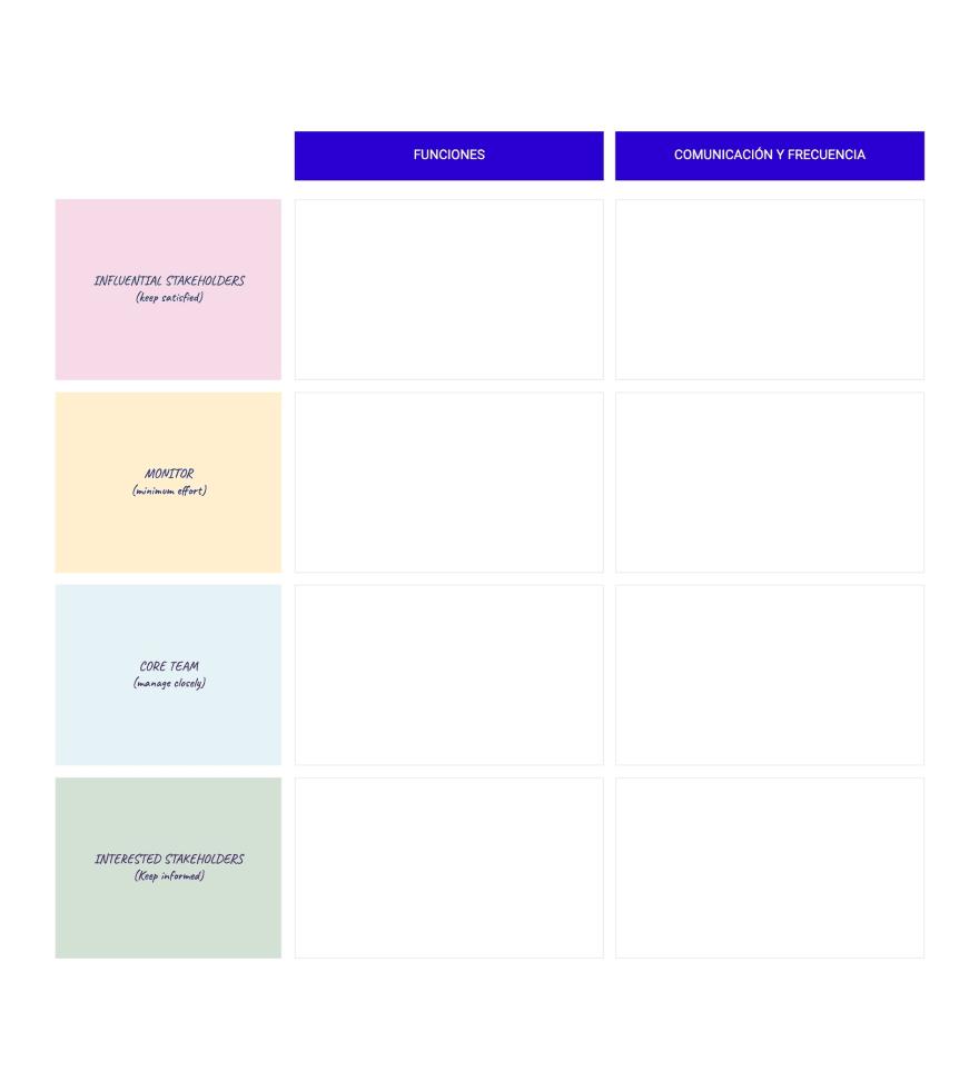 Mapeo de la relación con stakeholders