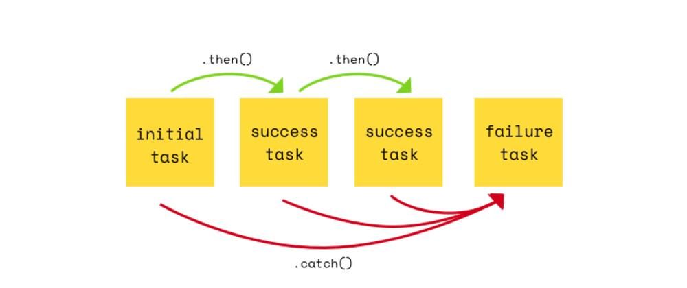 Cover image for Promises in JavaScript