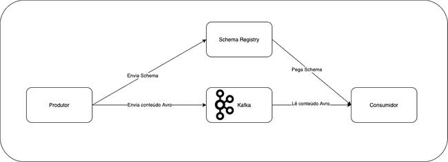 Imagem Schema Registrty