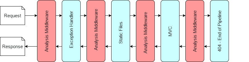 A middleware pipeline where the AnalysisMiddleware is added before every other middleware