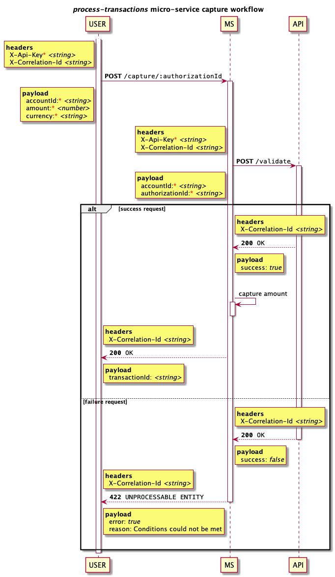 Designing an API - DEV Community 👩 💻👨 💻