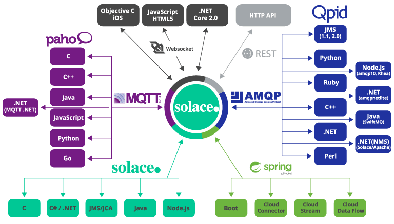 languages and protocols Solace support