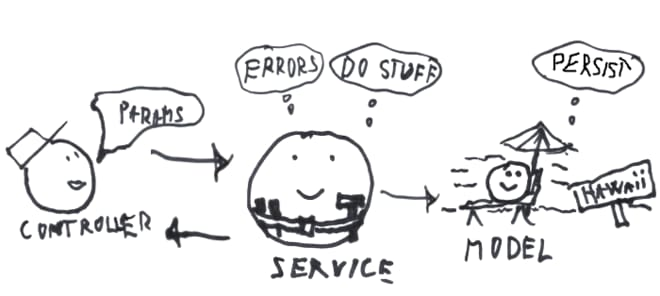 Service object example