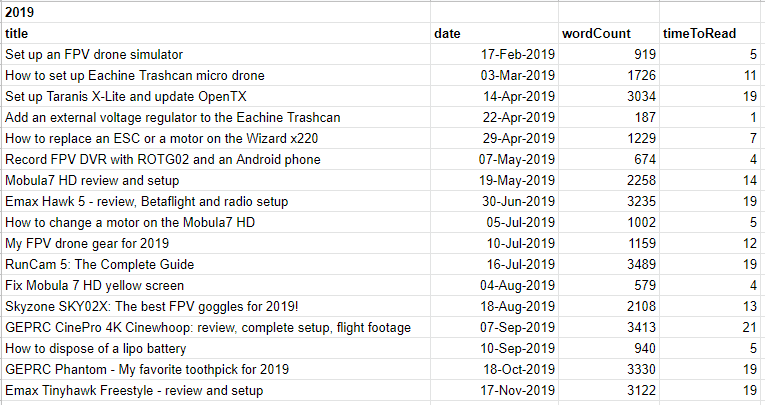 Table of all FPV drone content released in 2019 on the blog