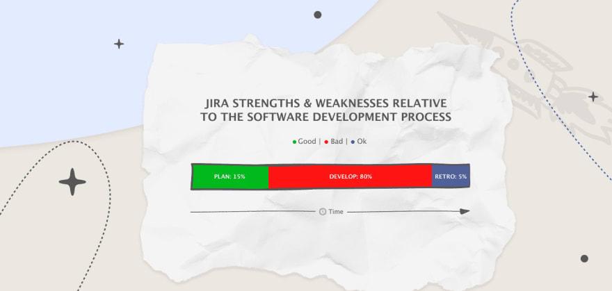Jira Strengths