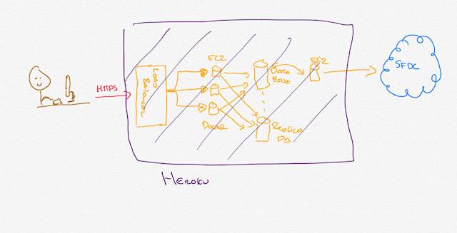 Simple Architecture Diagram