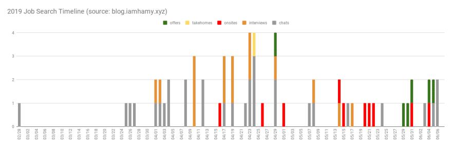 2019 job search timeline