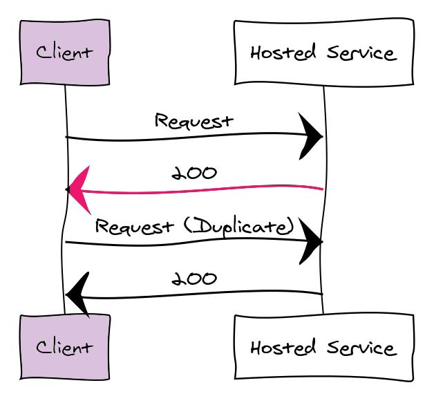 Network error masking successful request.
