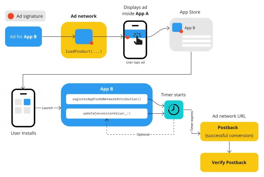 Diagram showing the sequence of events from start to finish of the SKAdNetwork framework being used to post a callback of an install that came from an ad