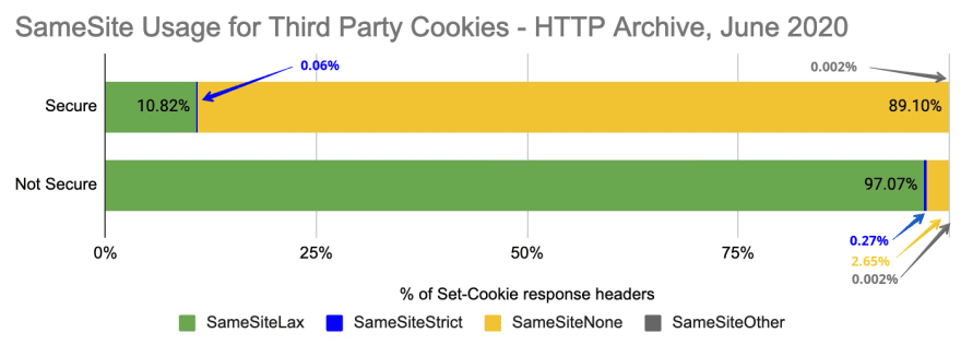 SameSite Usage for Third Party Cookies, Secure and non-Secure
