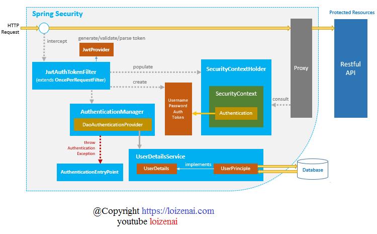 Jwt SpringBoot Token Security RestAPIs Diagram Overview