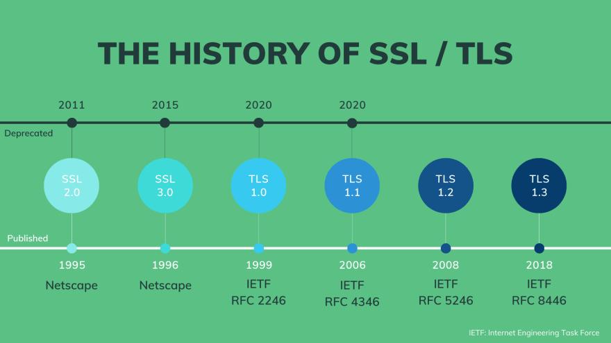 SSL/TLS history