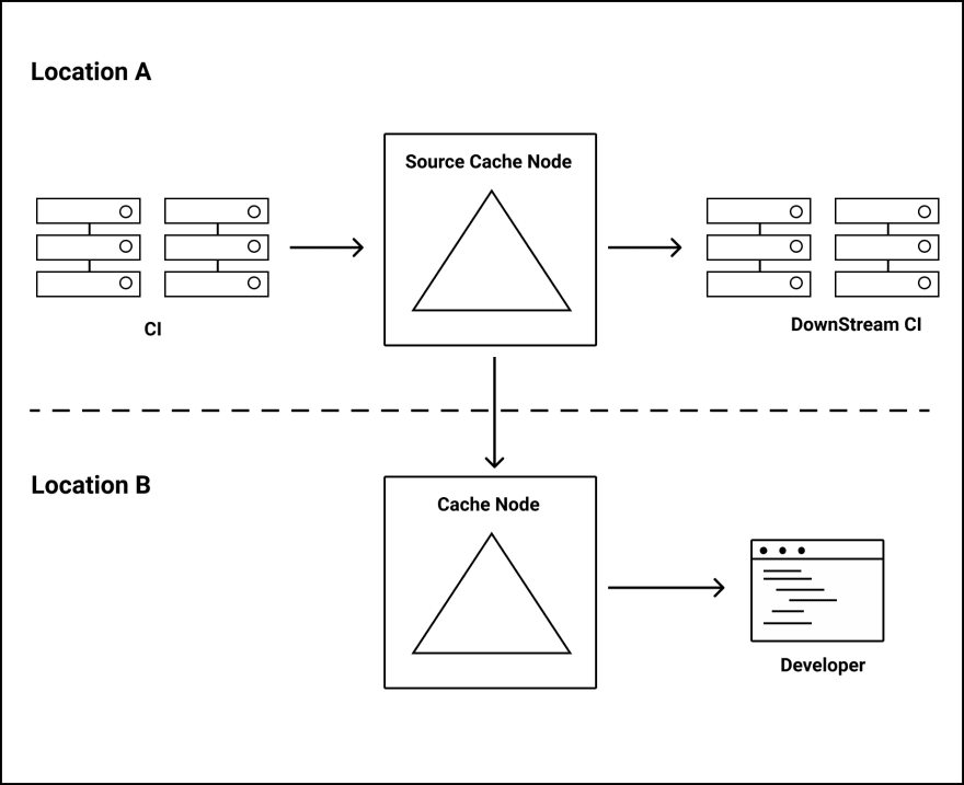 Node Replication