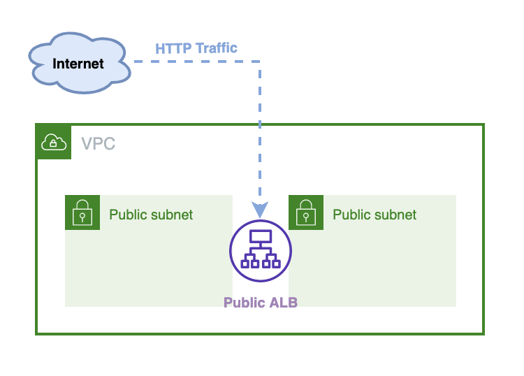 Fig: Publicly reachable load-balancer deployed on public subnet AZ1 & AZ2