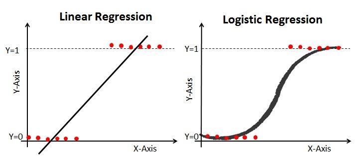 Logistic Regression vs Linear Regression