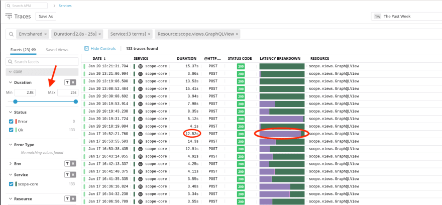 Searching recent traces by duration and noticing the latency breakdown by service. In this screenshot from Datadog, the green area is time running our backend code whilst purple is time spent on resolving PostgreSQL queries.