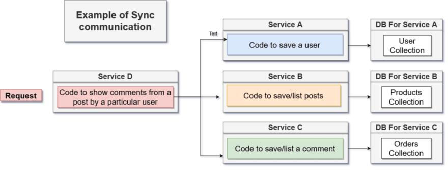 Sync Communication