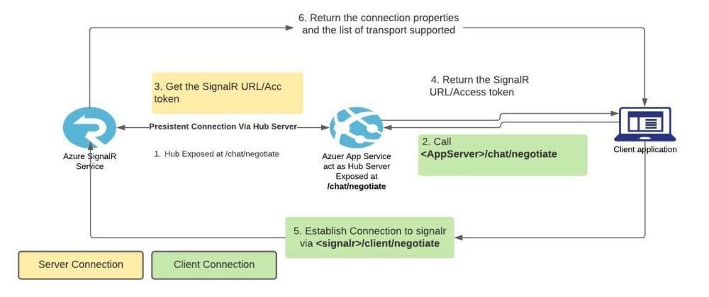 Cover image for Securing Azure SignalR +Azure App Service - Part 1