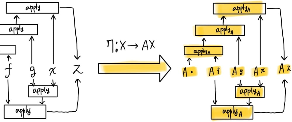 Cover image for Applicative Functor의 수학적 이해