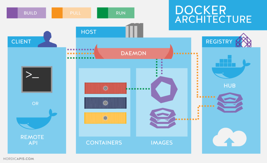 Image result for docker